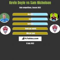 Kevin Doyle vs Sam Nicholson h2h player stats