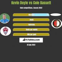 Kevin Doyle vs Cole Bassett h2h player stats