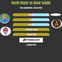 Kevin Doyle vs Amar Sejdic h2h player stats