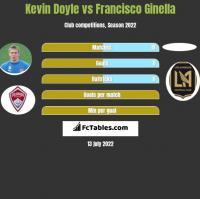 Kevin Doyle vs Francisco Ginella h2h player stats