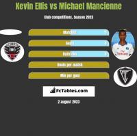 Kevin Ellis vs Michael Mancienne h2h player stats