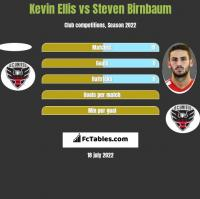 Kevin Ellis vs Steven Birnbaum h2h player stats