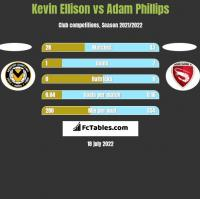 Kevin Ellison vs Adam Phillips h2h player stats