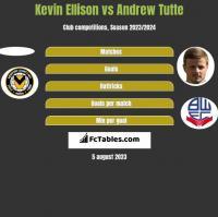 Kevin Ellison vs Andrew Tutte h2h player stats