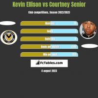 Kevin Ellison vs Courtney Senior h2h player stats