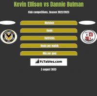 Kevin Ellison vs Dannie Bulman h2h player stats
