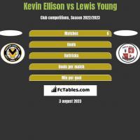 Kevin Ellison vs Lewis Young h2h player stats