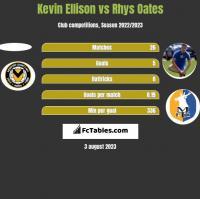 Kevin Ellison vs Rhys Oates h2h player stats