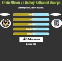 Kevin Ellison vs Ashley Nathaniel-George h2h player stats