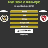 Kevin Ellison vs Lamin Jagne h2h player stats