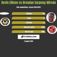 Kevin Ellison vs Brendan Sarpeng-Wiredu h2h player stats