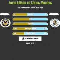 Kevin Ellison vs Carlos Mendes h2h player stats