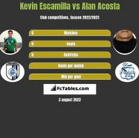 Kevin Escamilla vs Alan Acosta h2h player stats