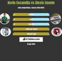 Kevin Escamilla vs Alexis Conelo h2h player stats