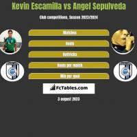 Kevin Escamilla vs Angel Sepulveda h2h player stats