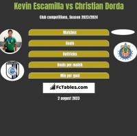 Kevin Escamilla vs Christian Dorda h2h player stats