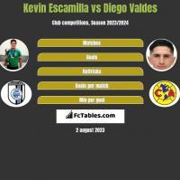 Kevin Escamilla vs Diego Valdes h2h player stats