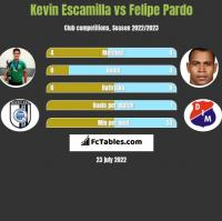 Kevin Escamilla vs Felipe Pardo h2h player stats