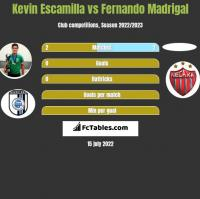 Kevin Escamilla vs Fernando Madrigal h2h player stats