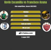 Kevin Escamilla vs Francisco Acuna h2h player stats
