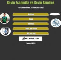 Kevin Escamilla vs Kevin Ramirez h2h player stats