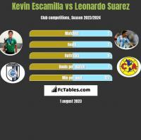 Kevin Escamilla vs Leonardo Suarez h2h player stats