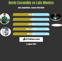 Kevin Escamilla vs Luis Montes h2h player stats