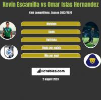 Kevin Escamilla vs Omar Islas Hernandez h2h player stats