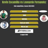Kevin Escamilla vs Leonardo Fernandez h2h player stats