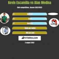 Kevin Escamilla vs Alan Medina h2h player stats