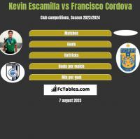 Kevin Escamilla vs Francisco Cordova h2h player stats