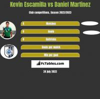 Kevin Escamilla vs Daniel Martinez h2h player stats