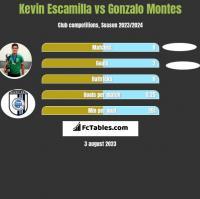 Kevin Escamilla vs Gonzalo Montes h2h player stats