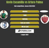 Kevin Escamilla vs Arturo Palma h2h player stats