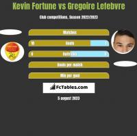 Kevin Fortune vs Gregoire Lefebvre h2h player stats