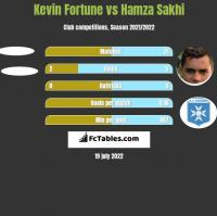 Kevin Fortune vs Hamza Sakhi h2h player stats