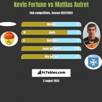 Kevin Fortune vs Mattias Autret h2h player stats