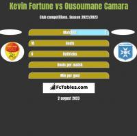 Kevin Fortune vs Ousoumane Camara h2h player stats
