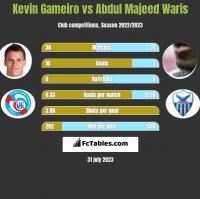 Kevin Gameiro vs Abdul Majeed Waris h2h player stats