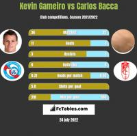 Kevin Gameiro vs Carlos Bacca h2h player stats