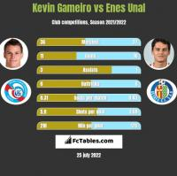 Kevin Gameiro vs Enes Unal h2h player stats