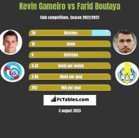 Kevin Gameiro vs Farid Boulaya h2h player stats