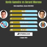 Kevin Gameiro vs Gerard Moreno h2h player stats