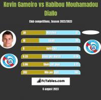 Kevin Gameiro vs Habibou Mouhamadou Diallo h2h player stats