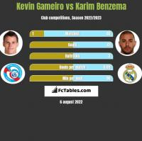 Kevin Gameiro vs Karim Benzema h2h player stats