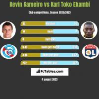 Kevin Gameiro vs Karl Toko Ekambi h2h player stats