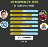 Kevin Gameiro vs Lei Wu h2h player stats