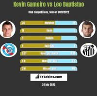 Kevin Gameiro vs Leo Baptistao h2h player stats