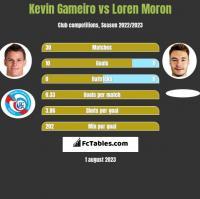Kevin Gameiro vs Loren Moron h2h player stats