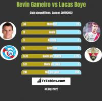Kevin Gameiro vs Lucas Boye h2h player stats